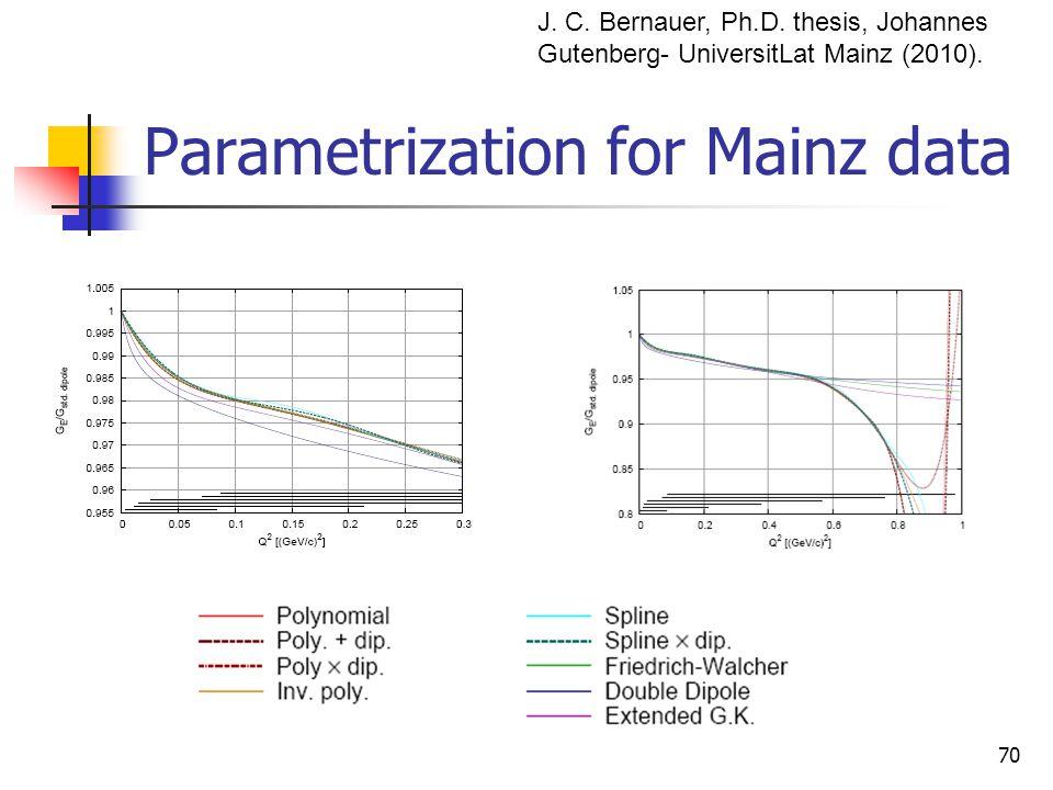Parametrization for Mainz data