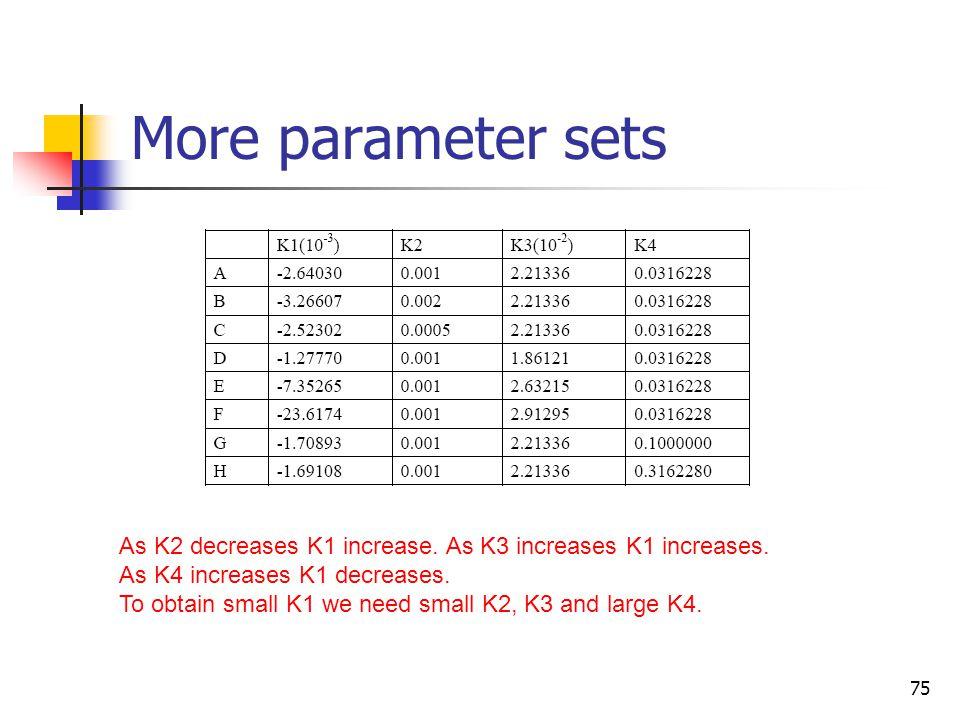 More parameter sets As K2 decreases K1 increase. As K3 increases K1 increases. As K4 increases K1 decreases.