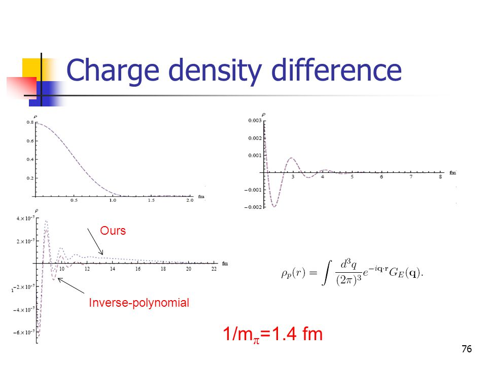 Charge density difference