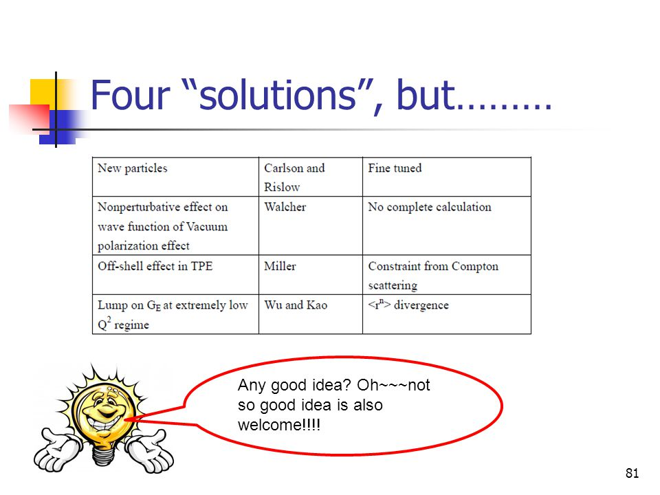 Four solutions , but………