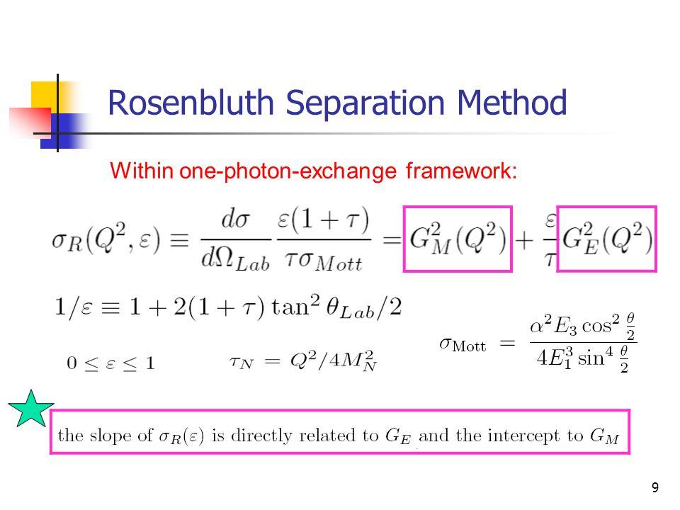 Rosenbluth Separation Method
