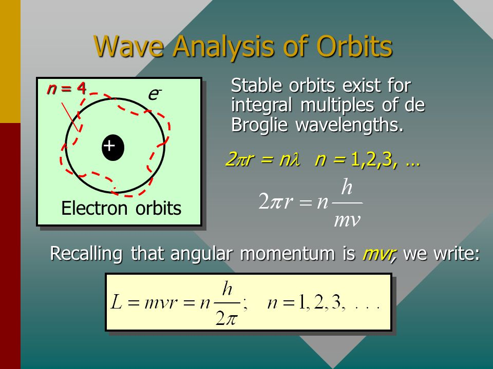 Wave Analysis of Orbits