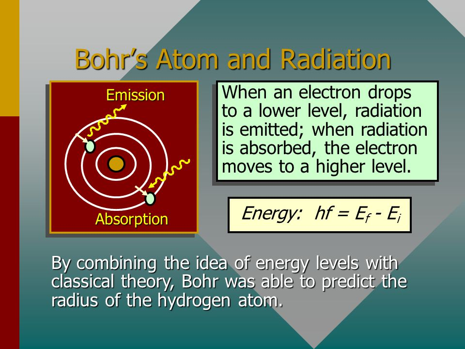 Bohr's Atom and Radiation