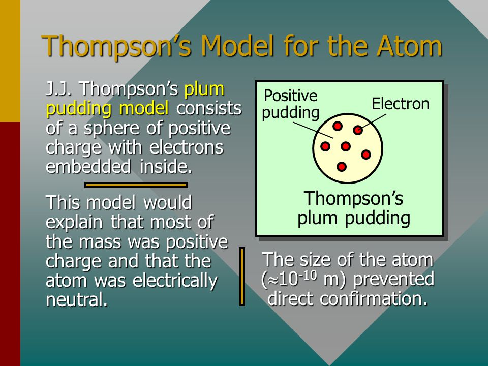 Thompson's Model for the Atom