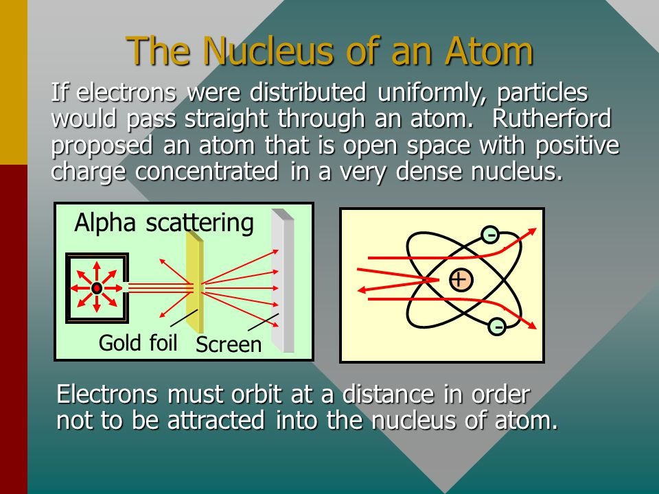 The Nucleus of an Atom