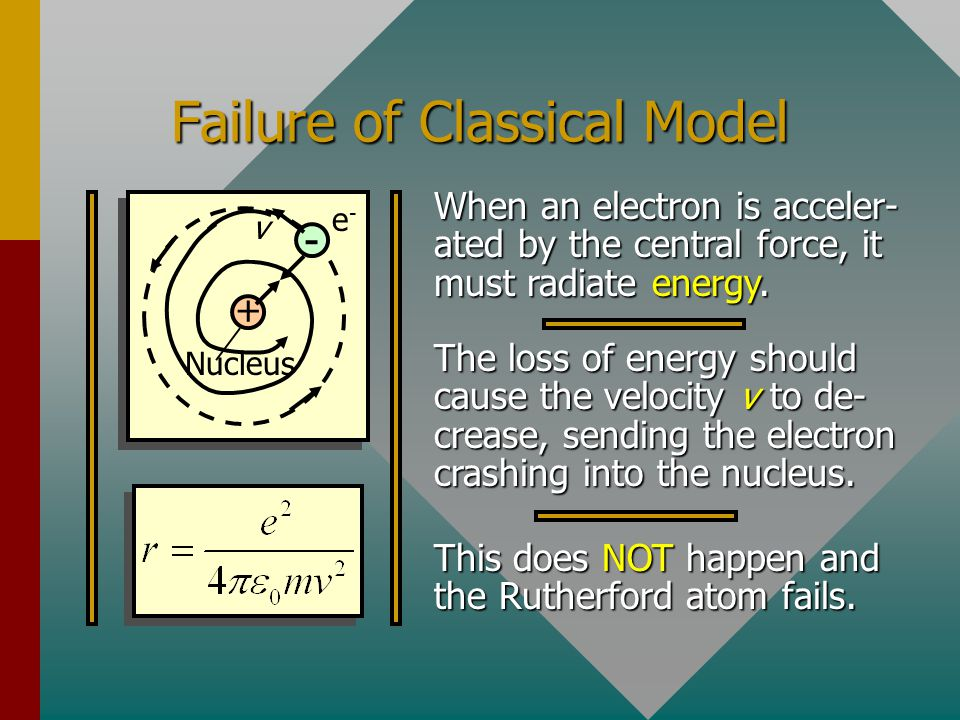 Failure of Classical Model