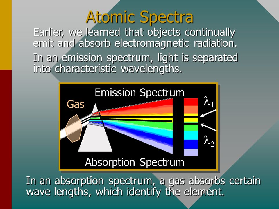 Atomic Spectra Earlier, we learned that objects continually emit and absorb electromagnetic radiation.