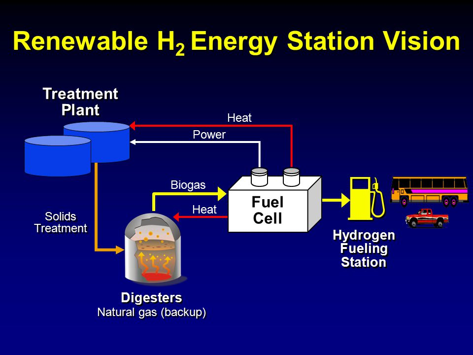 Renewable H2 Energy Station Vision