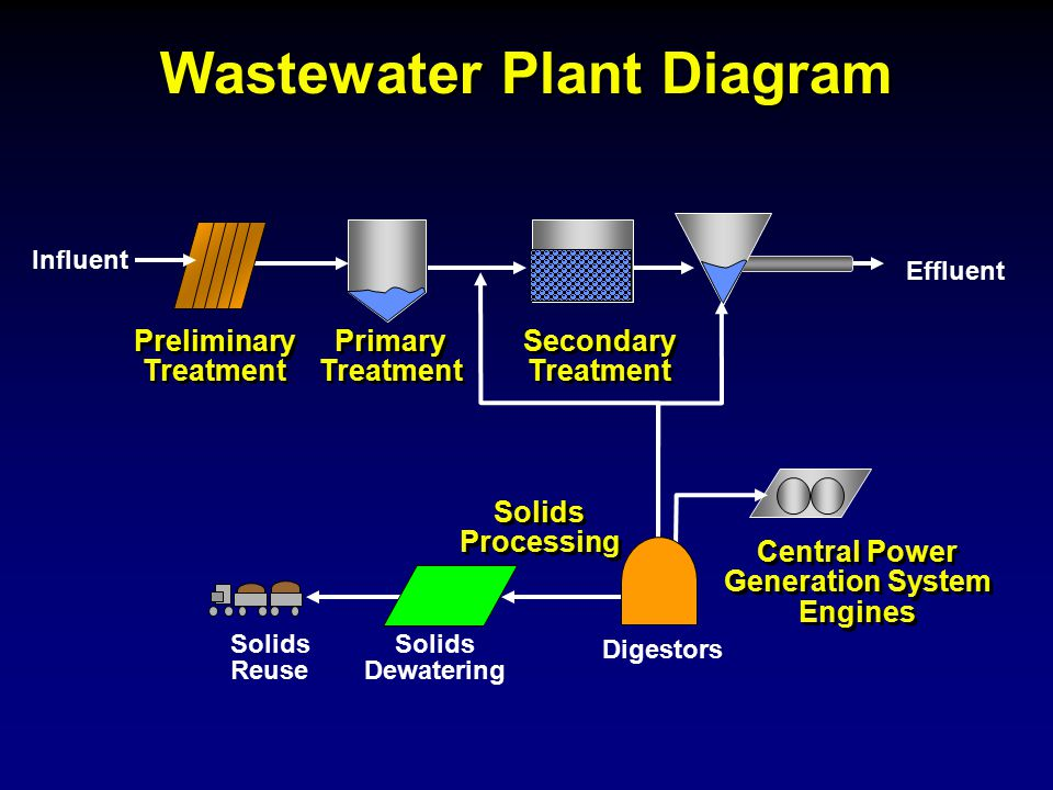 Wastewater Plant Diagram