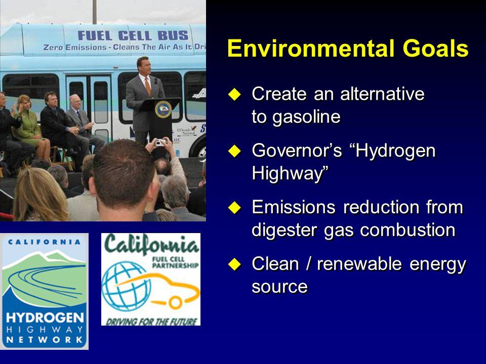 Environmental Goals Create an alternative to gasoline