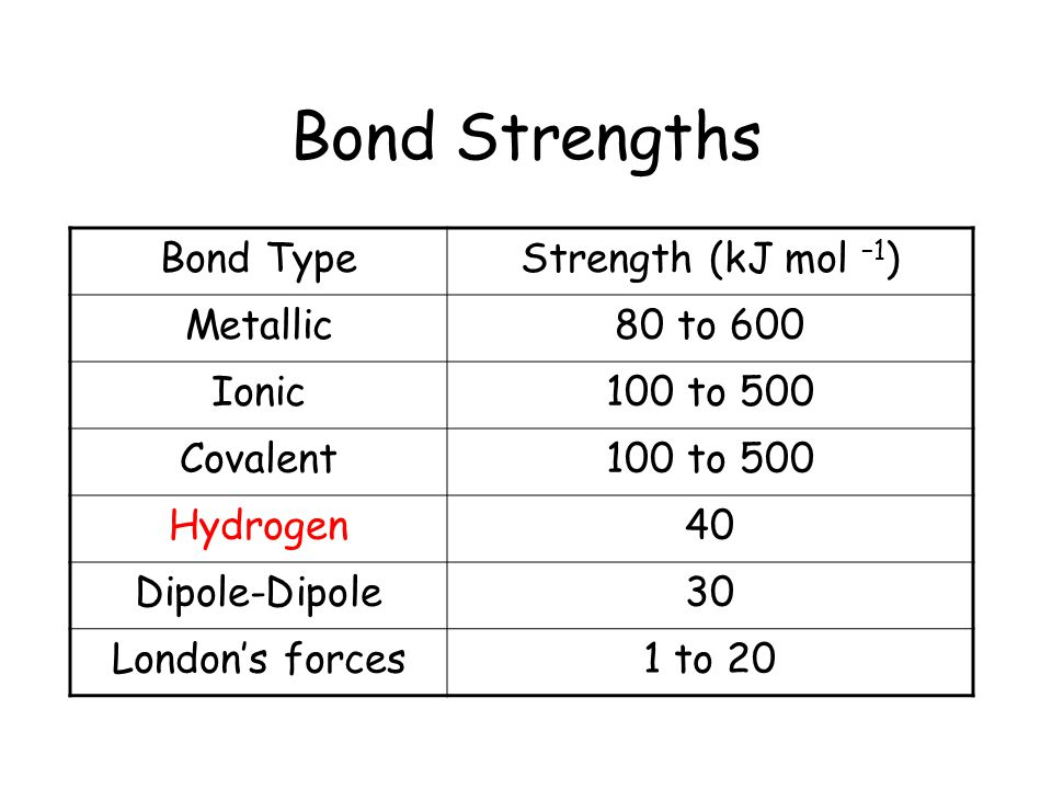 Bond Strengths Bond Type Strength (kJ mol –1) Metallic 80 to 600 Ionic