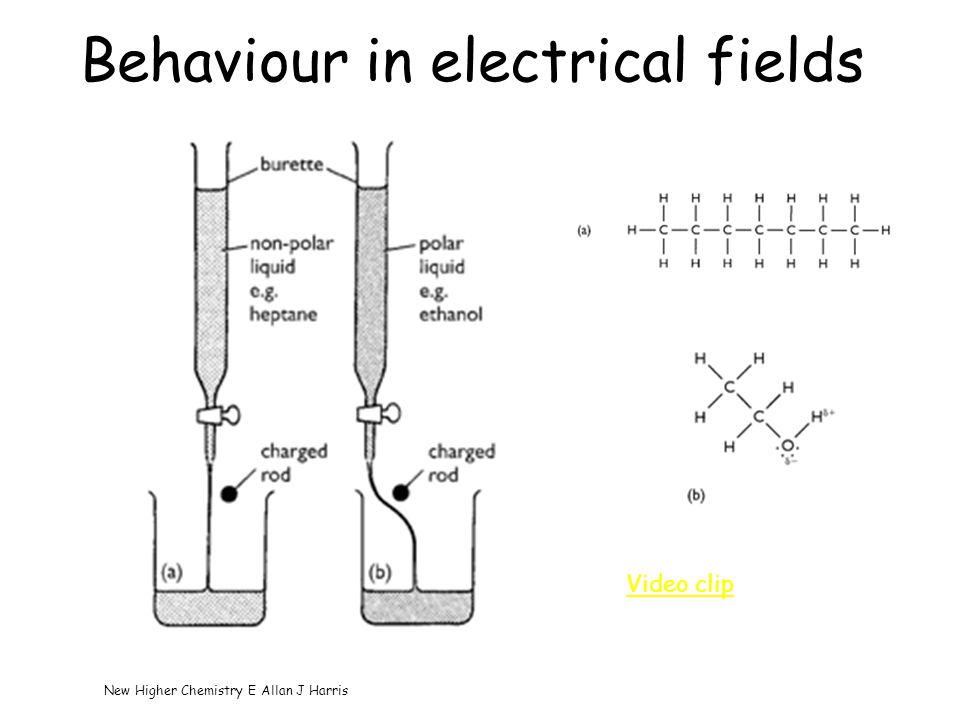 Behaviour in electrical fields