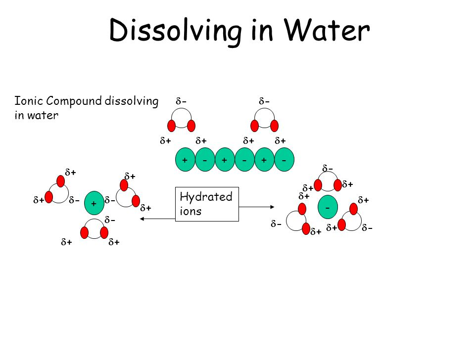 Dissolving in Water Ionic Compound dissolving in water - + - +