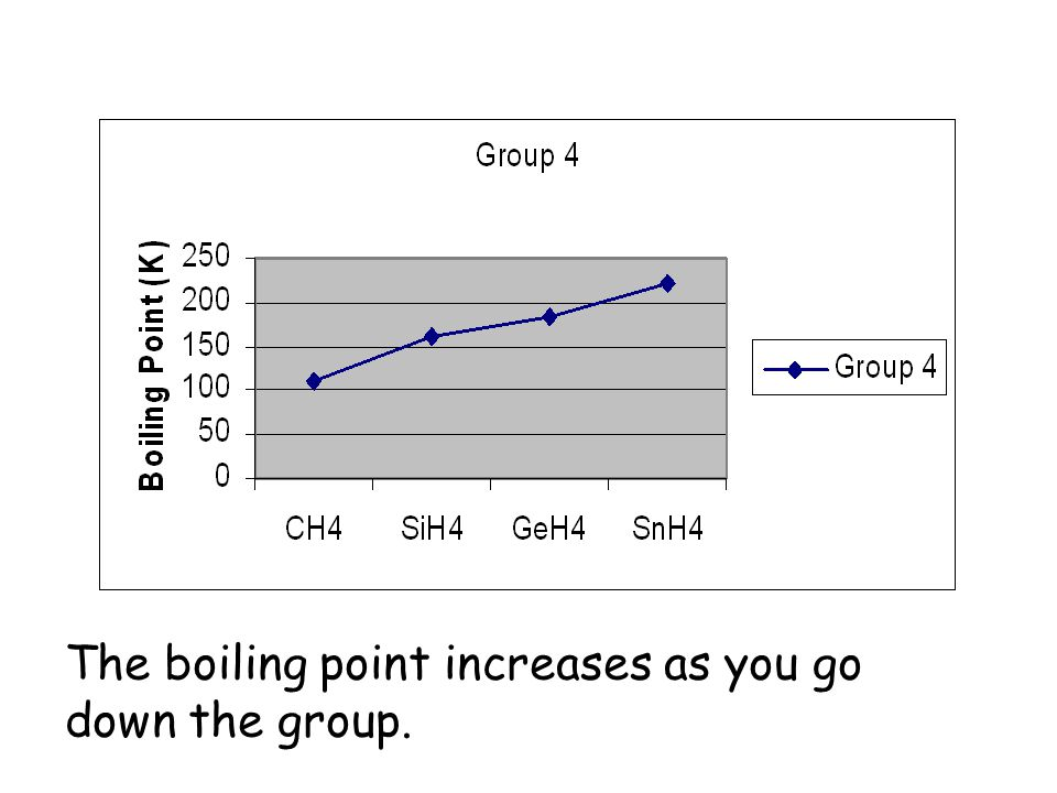 The boiling point increases as you go down the group.