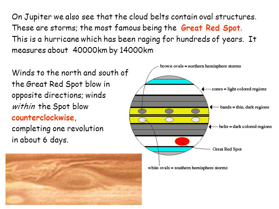 On Jupiter we also see that the cloud belts contain oval structures