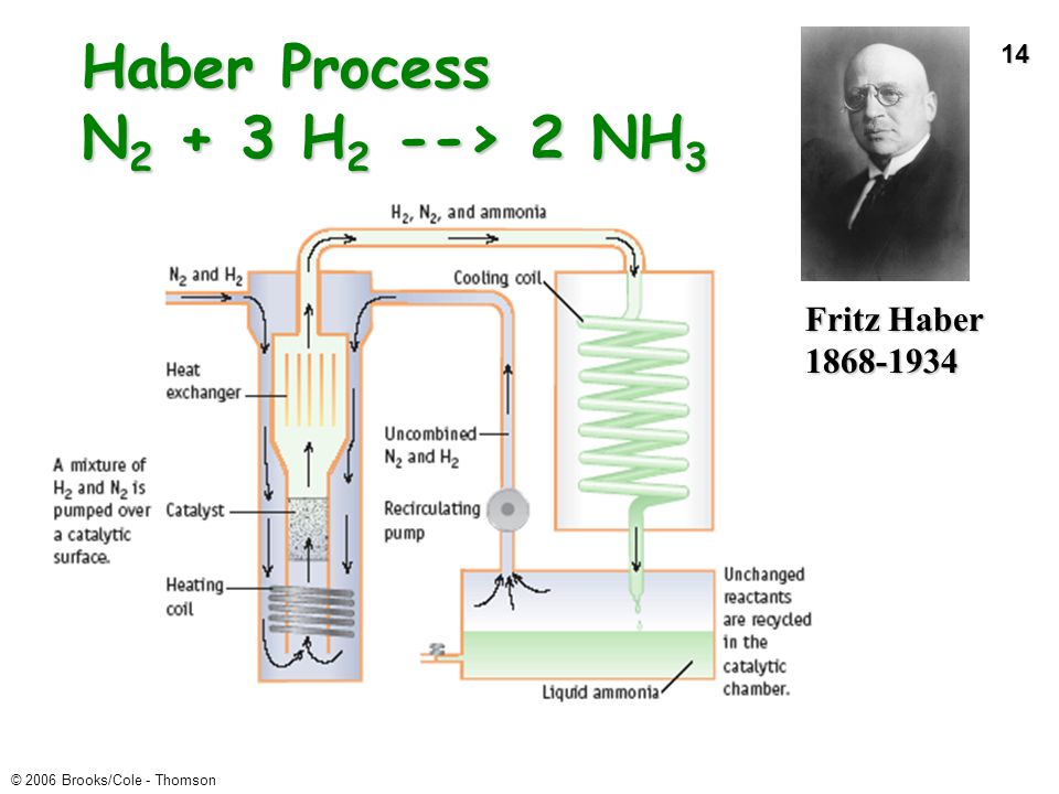 Haber Process N2 + 3 H2 --> 2 NH3