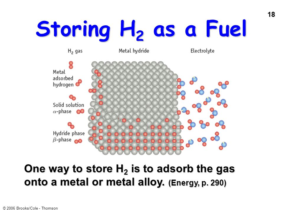 Storing H2 as a Fuel One way to store H2 is to adsorb the gas onto a metal or metal alloy.