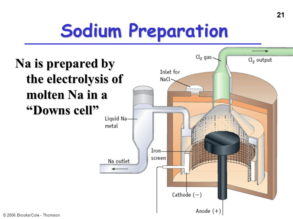 Sodium Preparation Na is prepared by the electrolysis of molten Na in a Downs cell