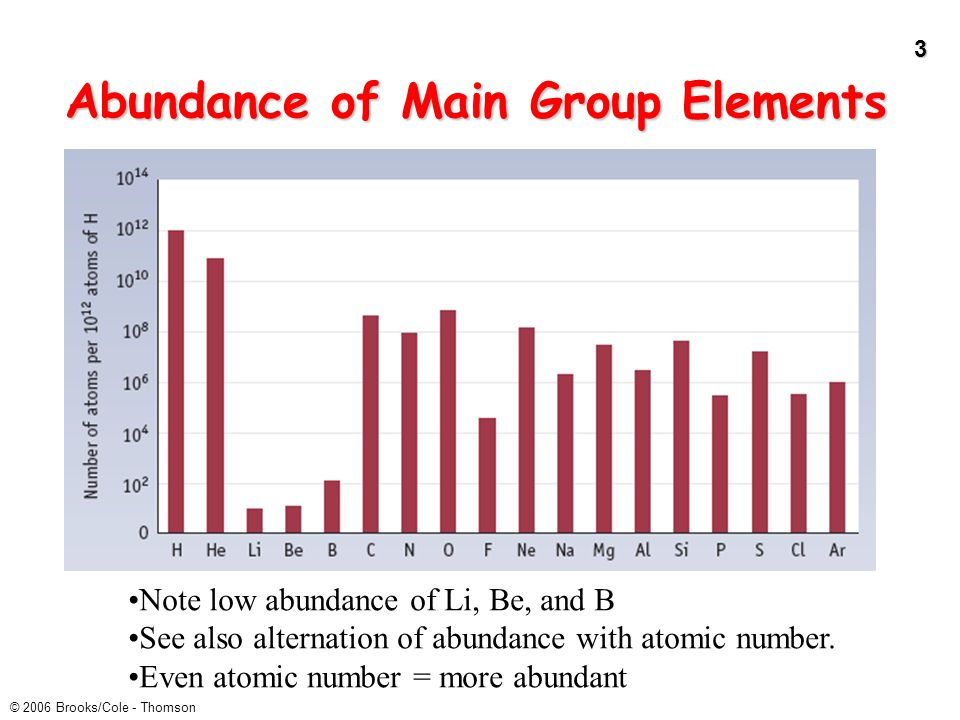Abundance of Main Group Elements