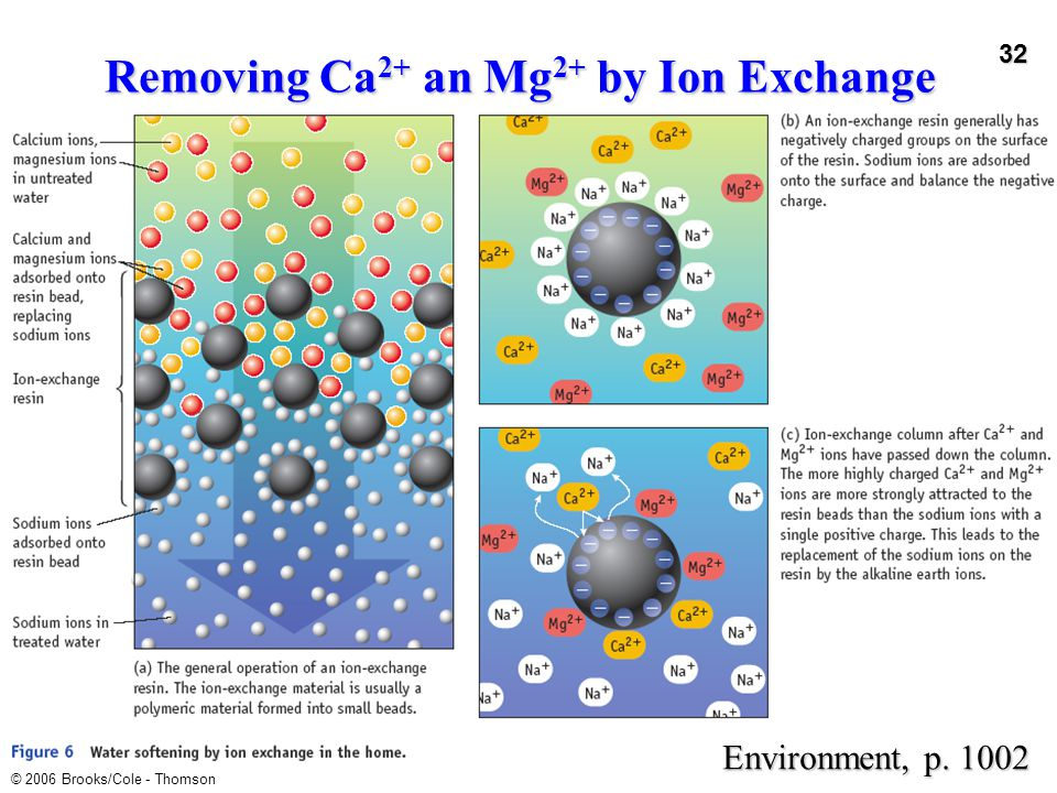 Removing Ca2+ an Mg2+ by Ion Exchange
