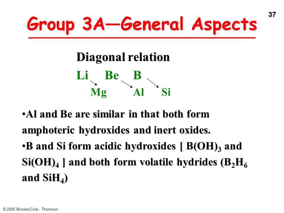 Group 3A—General Aspects