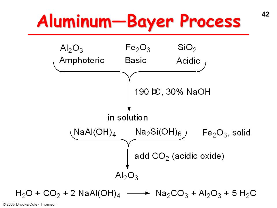 Aluminum—Bayer Process
