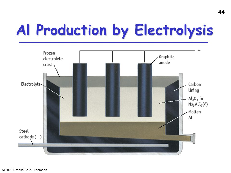 Al Production by Electrolysis