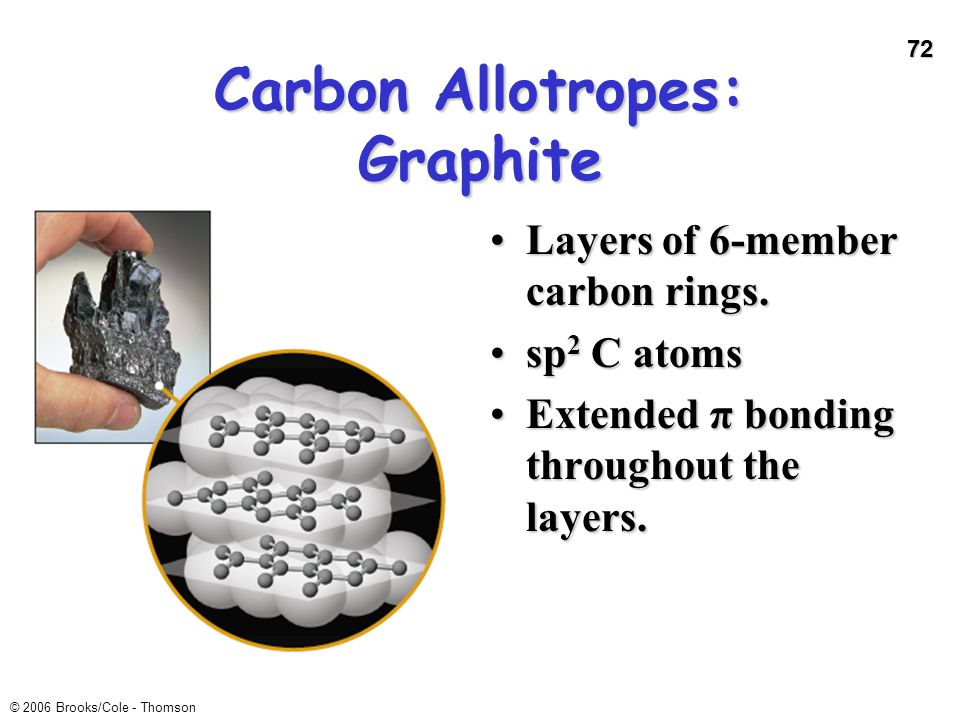 Carbon Allotropes: Graphite