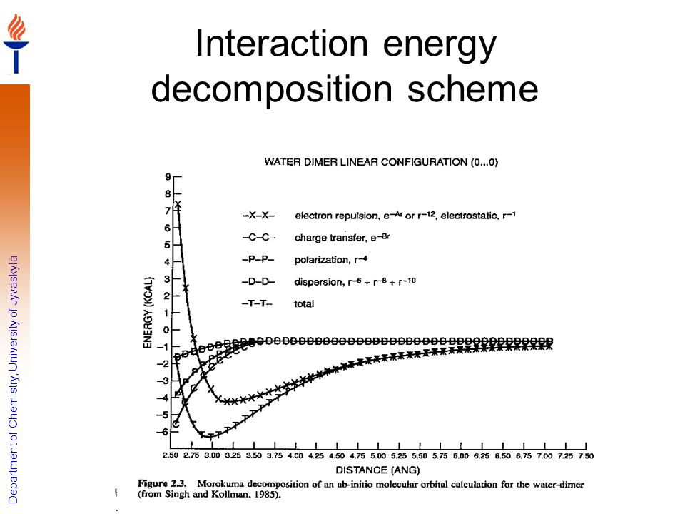 Interaction energy decomposition scheme