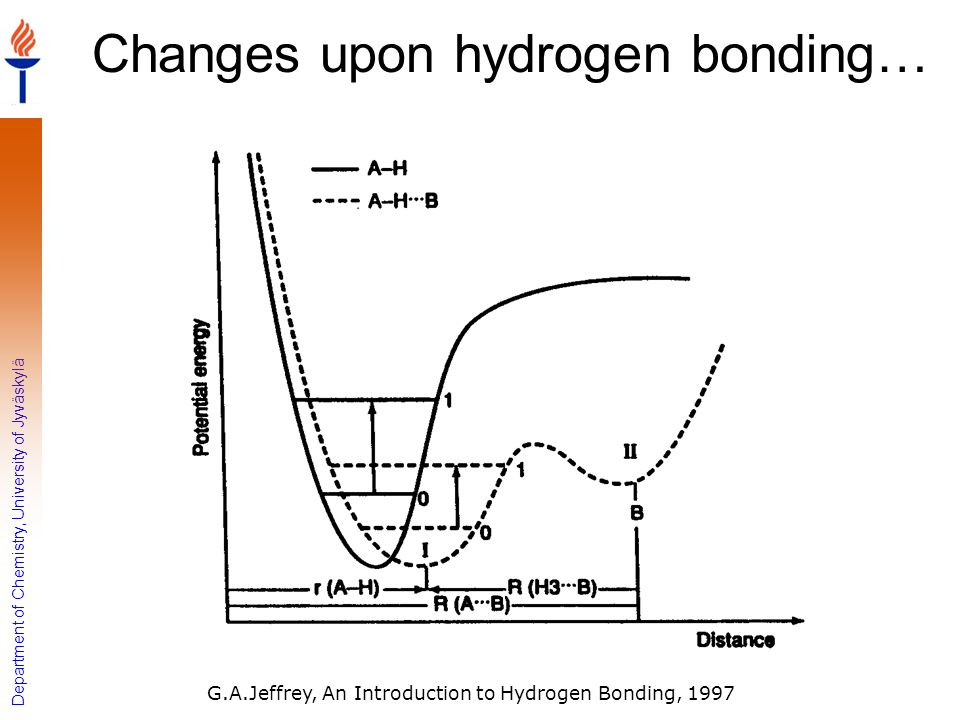 Changes upon hydrogen bonding…