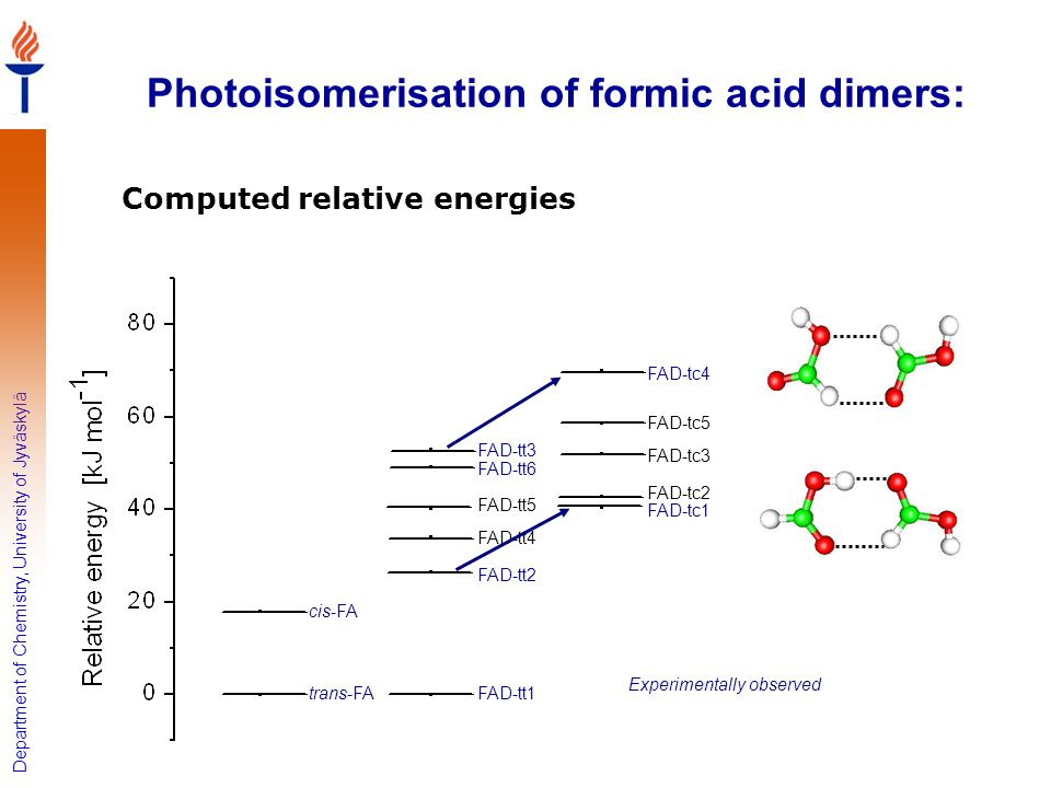 Photoisomerisation of formic acid dimers: