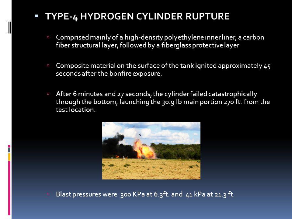 TYPE-4 HYDROGEN CYLINDER RUPTURE