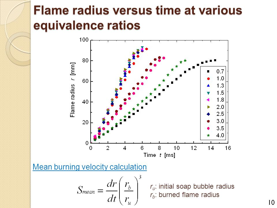 Flame radius versus time at various equivalence ratios