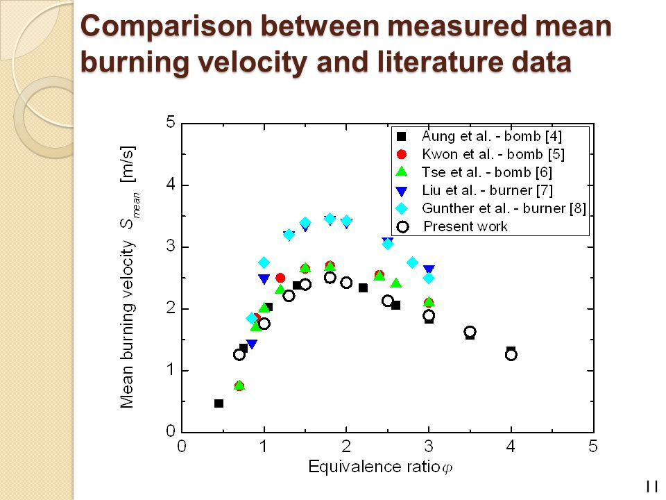 Comparison between measured mean burning velocity and literature data