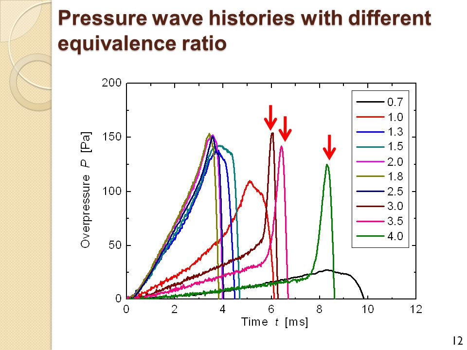 Pressure wave histories with different equivalence ratio