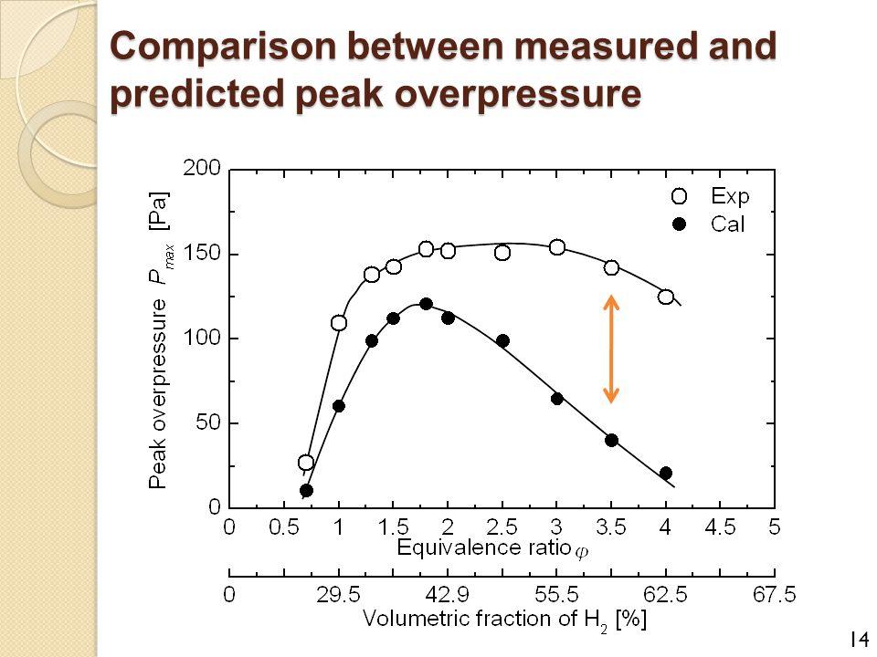 Comparison between measured and predicted peak overpressure