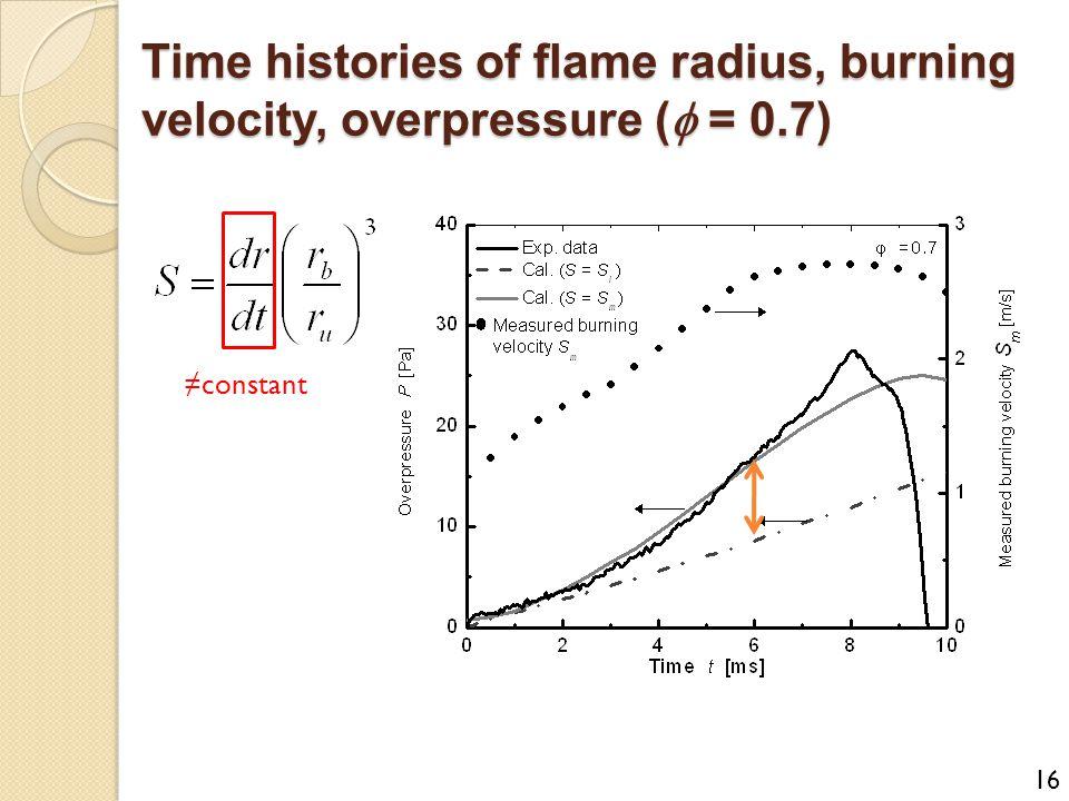 Time histories of flame radius, burning velocity, overpressure (f = 0