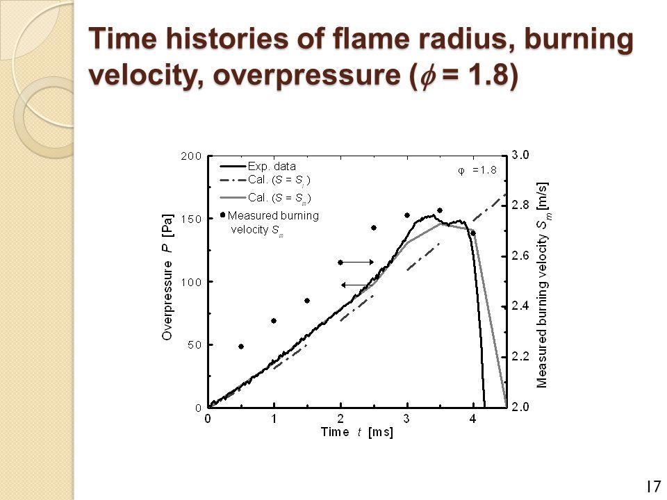 Time histories of flame radius, burning velocity, overpressure (f = 1