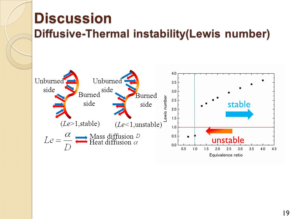 Discussion Diffusive-Thermal instability(Lewis number)