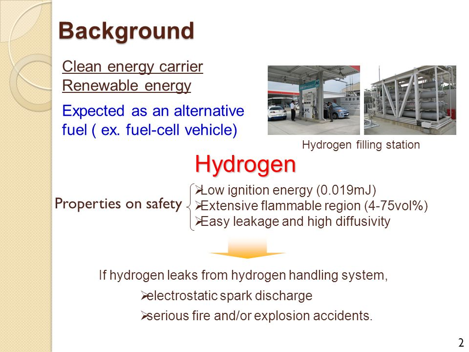 Background Hydrogen Clean energy carrier Renewable energy