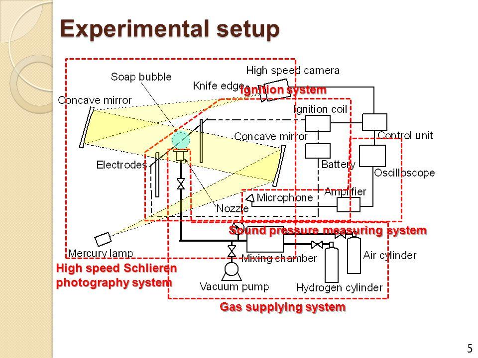 Experimental setup Ignition system Sound pressure measuring system