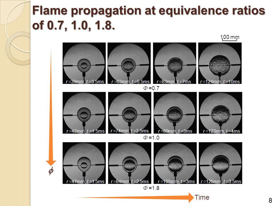 Flame propagation at equivalence ratios of 0.7, 1.0, 1.8.