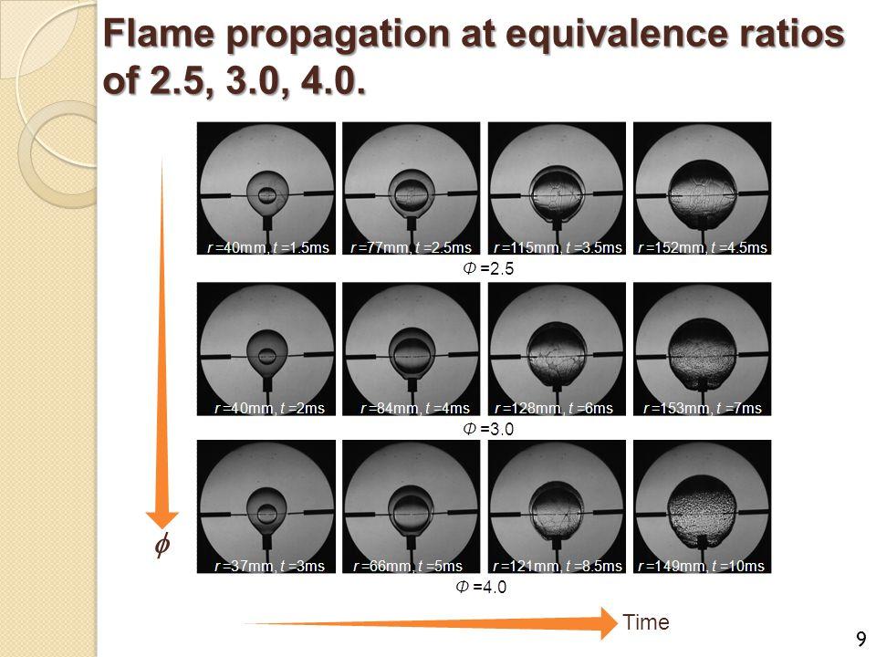 Flame propagation at equivalence ratios of 2.5, 3.0, 4.0.