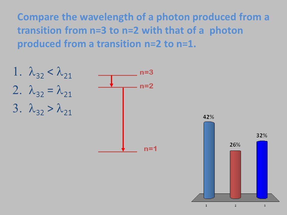 Compare the wavelength of a photon produced from a transition from n=3 to n=2 with that of a photon produced from a transition n=2 to n=1.