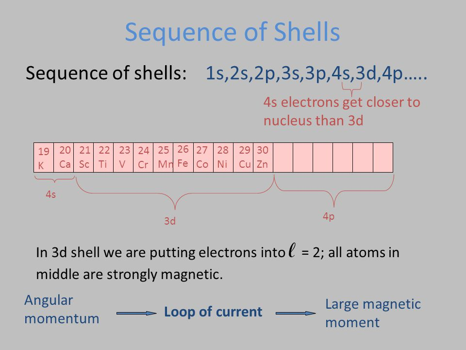 Sequence of Shells Sequence of shells: 1s,2s,2p,3s,3p,4s,3d,4p…..