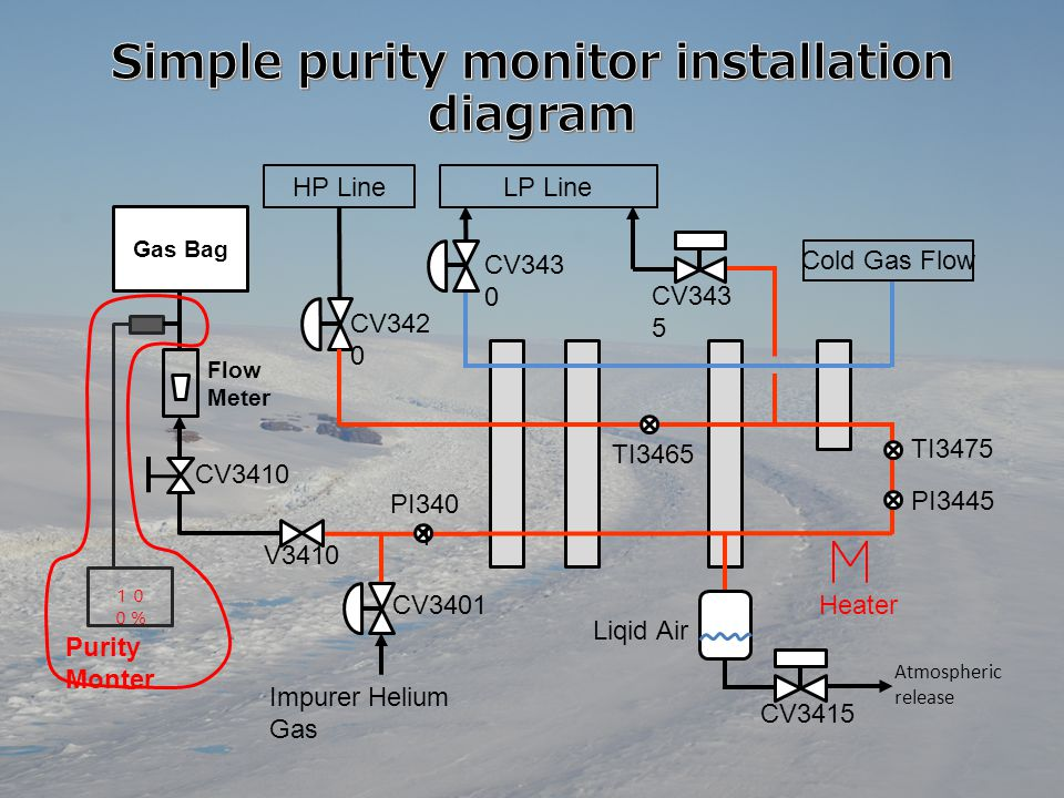 Simple purity monitor installation flow diagram