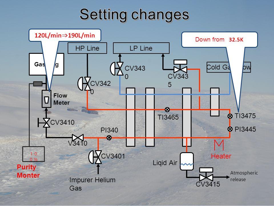 Setting changes 120L/min⇒190L/min CV3415 CV3401 V3410 CV3430 CV3420