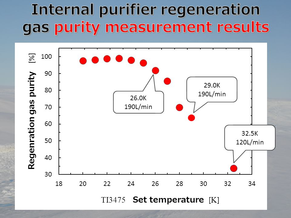 Internal purifier regeneration gas purity measurement results