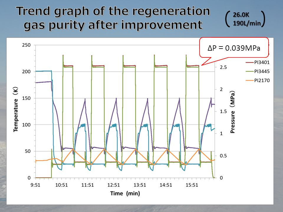 Trend graph of the regeneration gas purity after improvement