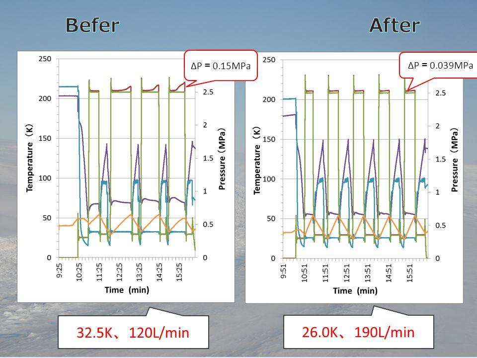 Befer After ΔP=0.15MPa ΔP=0.039MPa 32.5K、120L/min 26.0K、190L/min